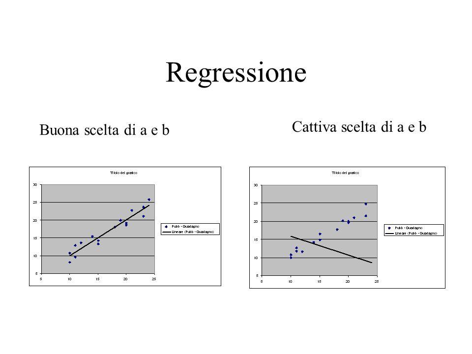 Regressione Buona scelta di a e b Cattiva scelta di a e b