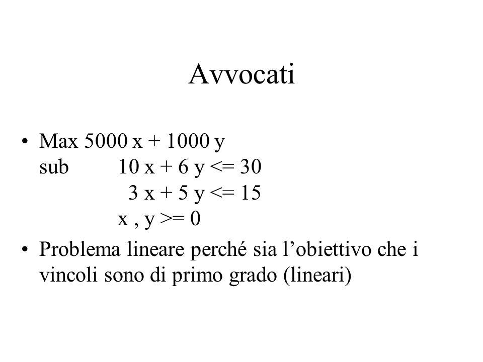 Avvocati Max 5000 x + 1000 y sub10 x + 6 y = 0 Problema lineare perché sia lobiettivo che i vincoli sono di primo grado (lineari)