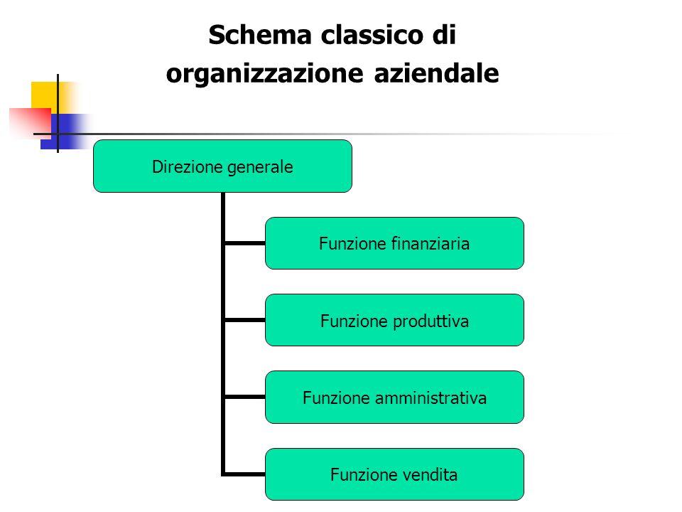 Schema classico di organizzazione aziendale Direzione generale Funzione finanziaria Funzione produttiva Funzione amministrativa Funzione vendita