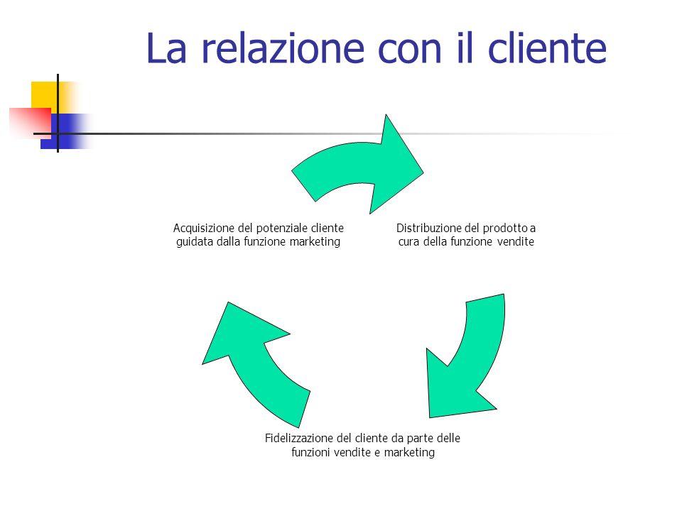 La relazione con il cliente Distribuzione del prodotto a cura della funzione vendite Fidelizzazione del cliente da parte delle funzioni vendite e marketing Acquisizione del potenziale cliente guidata dalla funzione marketing