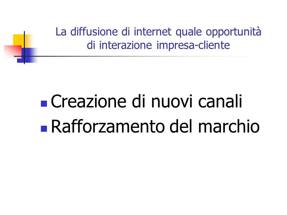 La diffusione di internet quale opportunità di interazione impresa-cliente Creazione di nuovi canali Rafforzamento del marchio