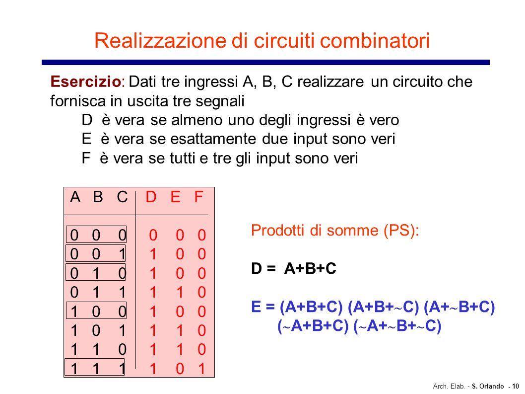 Arch. Elab. - S. Orlando - 10 Realizzazione di circuiti combinatori Esercizio: Dati tre ingressi A, B, C realizzare un circuito che fornisca in uscita