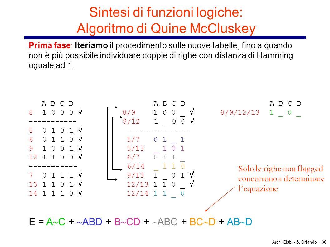 Arch. Elab. - S. Orlando - 30 Sintesi di funzioni logiche: Algoritmo di Quine McCluskey Prima fase : Iteriamo il procedimento sulle nuove tabelle, fin