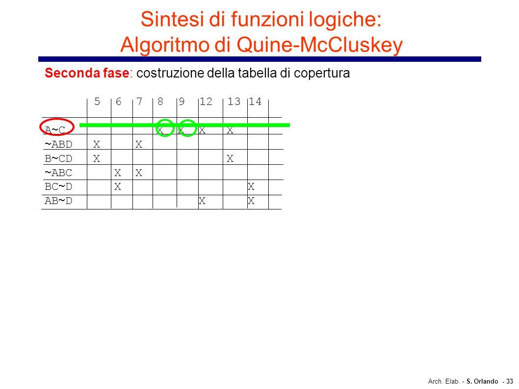 Arch. Elab. - S. Orlando - 33 Sintesi di funzioni logiche: Algoritmo di Quine-McCluskey Seconda fase: costruzione della tabella di copertura 5 6 7 8 9