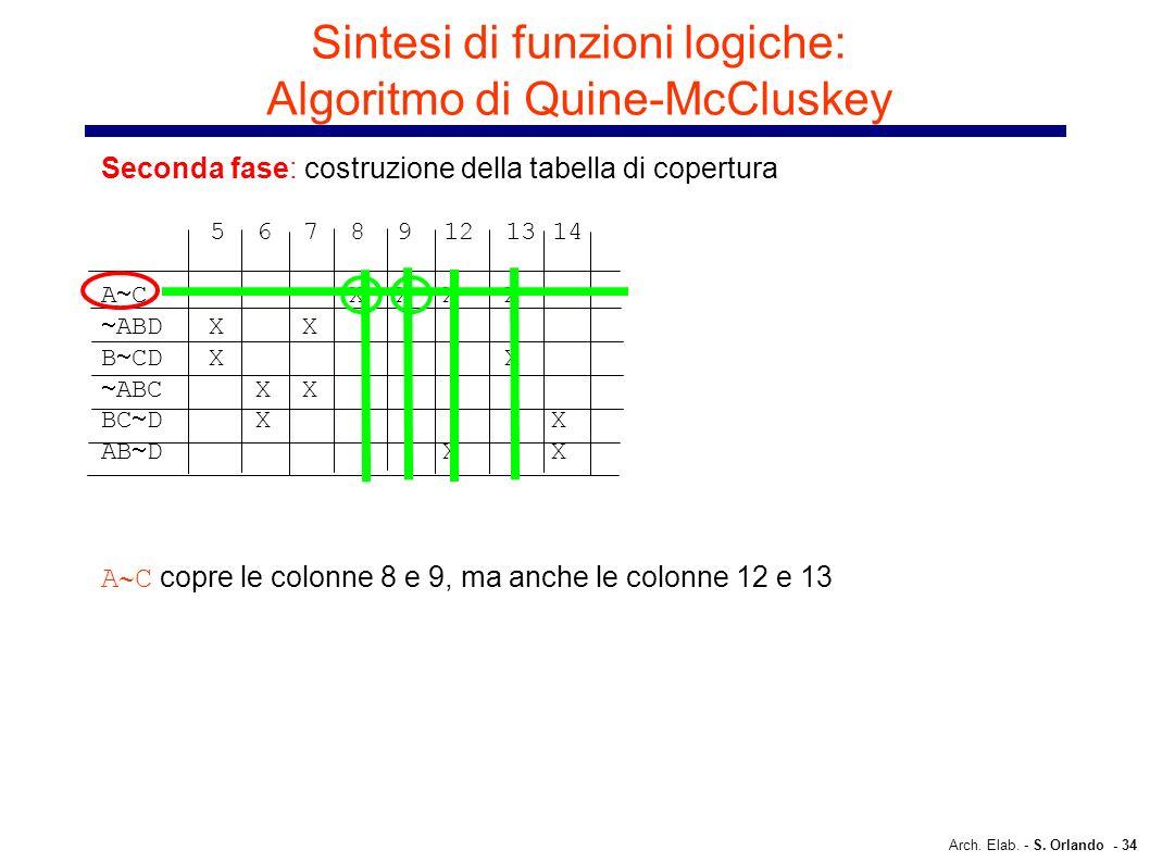 Arch. Elab. - S. Orlando - 34 Sintesi di funzioni logiche: Algoritmo di Quine-McCluskey Seconda fase: costruzione della tabella di copertura 5 6 7 8 9