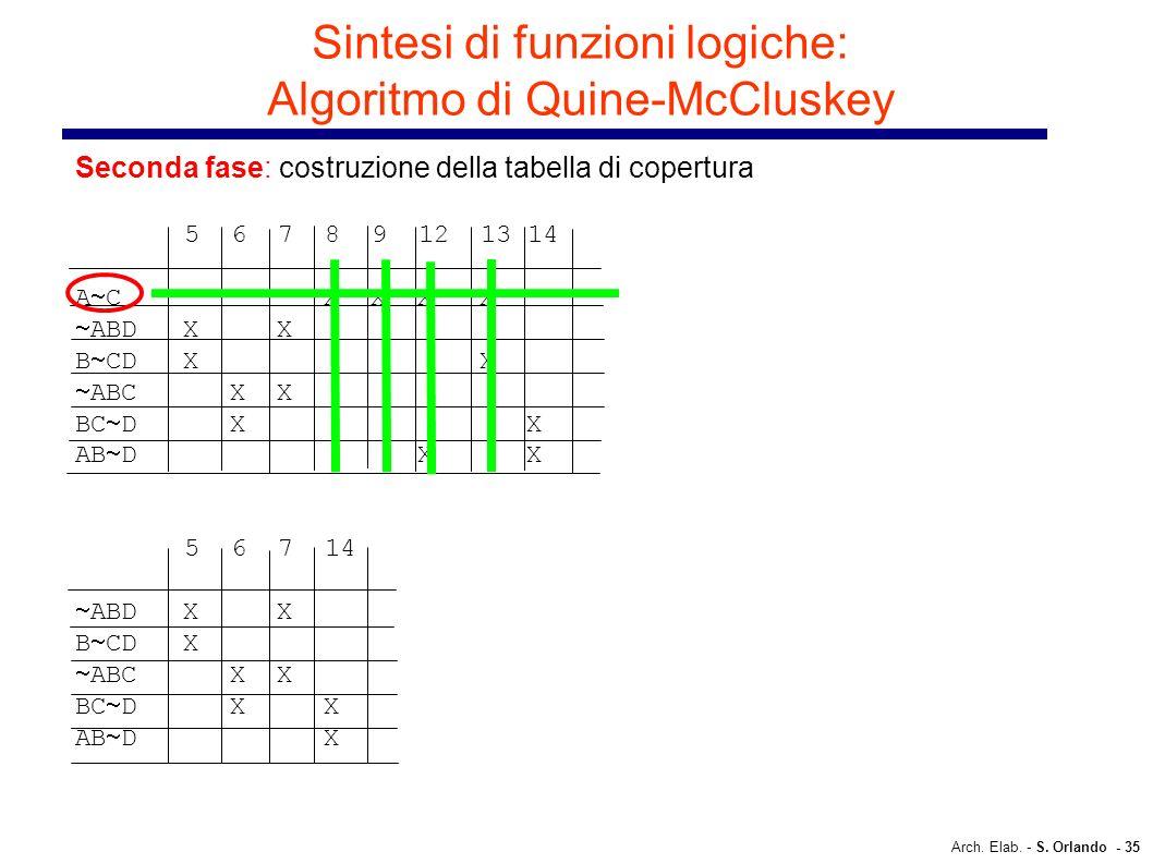 Arch. Elab. - S. Orlando - 35 Sintesi di funzioni logiche: Algoritmo di Quine-McCluskey Seconda fase: costruzione della tabella di copertura 5 6 7 8 9
