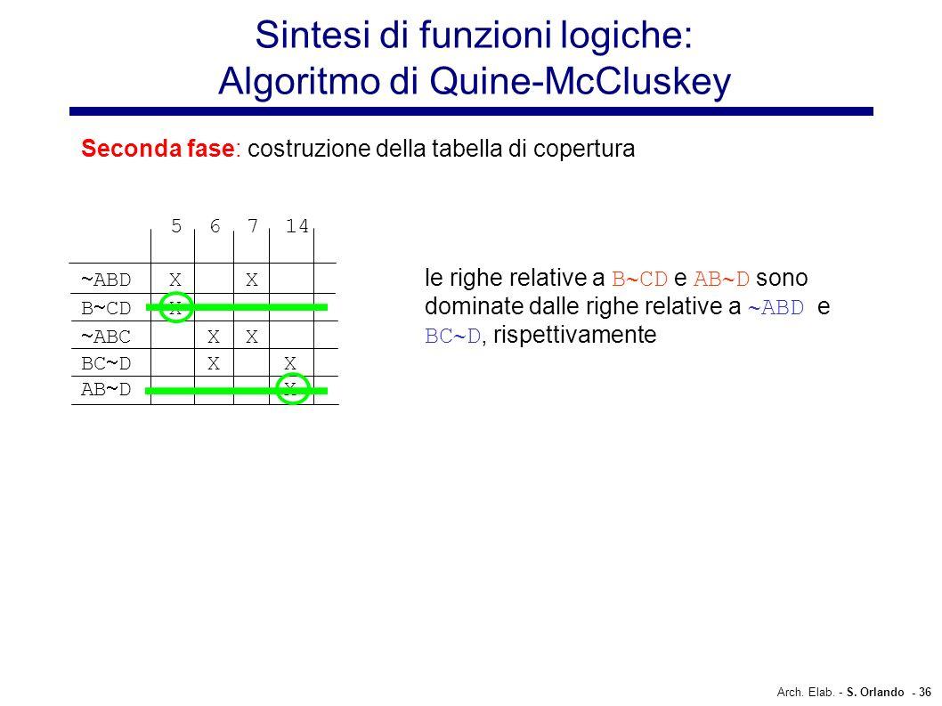 Arch. Elab. - S. Orlando - 36 Sintesi di funzioni logiche: Algoritmo di Quine-McCluskey Seconda fase: costruzione della tabella di copertura 5 6 7 14
