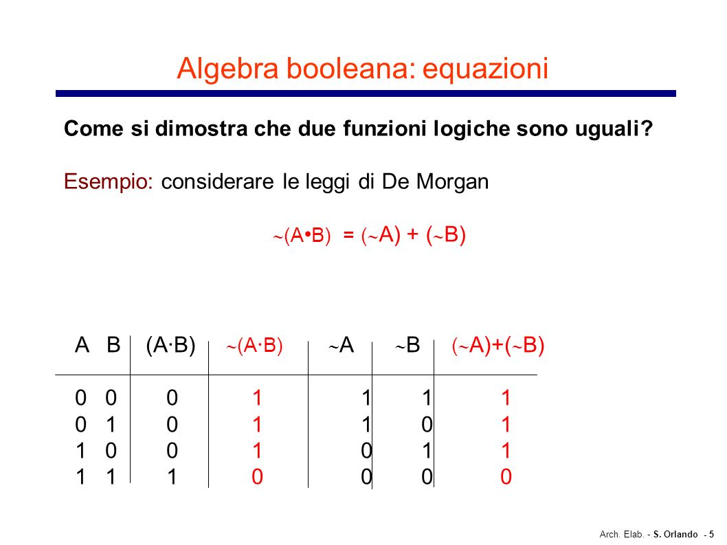 Arch. Elab. - S. Orlando - 5 Algebra booleana: equazioni Come si dimostra che due funzioni logiche sono uguali? Esempio: considerare le leggi di De Mo