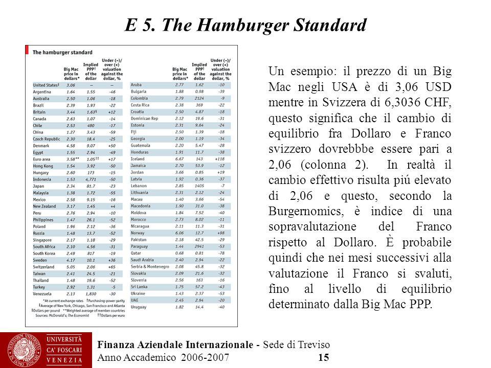 Finanza Aziendale Internazionale - Sede di Treviso Anno Accademico 2006-2007 15 E 5. The Hamburger Standard Un esempio: il prezzo di un Big Mac negli