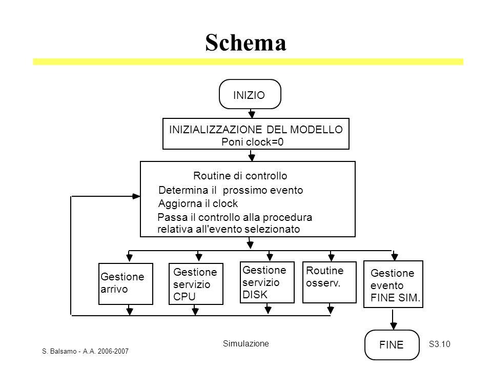 S. Balsamo - A.A. 2006-2007 SimulazioneS3.10 Schema INIZIO Determina il prossimo evento Gestione arrivo Gestione evento FINE SIM. Poni clock=0 FINE Ag