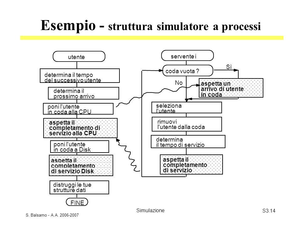 S. Balsamo - A.A. 2006-2007 SimulazioneS3.14 Esempio - struttura simulatore a processi aspetta un arrivo di utente in coda determina il tempo del succ