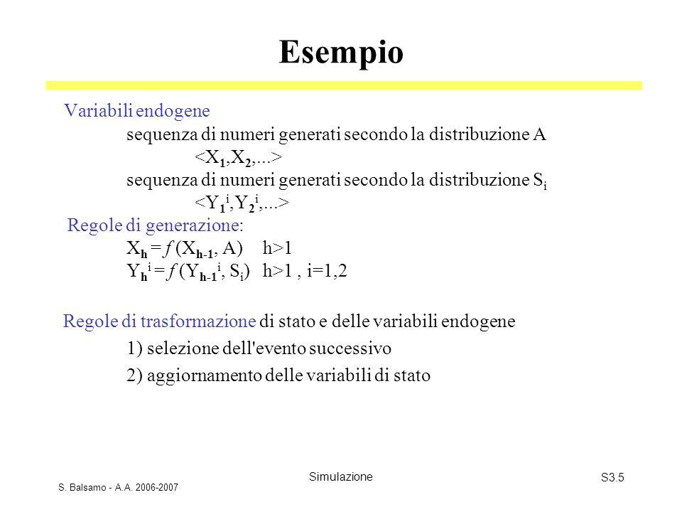 S. Balsamo - A.A. 2006-2007 SimulazioneS3.5 Esempio Variabili endogene sequenza di numeri generati secondo la distribuzione A sequenza di numeri gener
