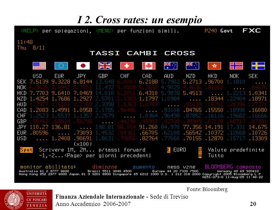 Finanza Aziendale Internazionale - Sede di Treviso Anno Accademico 2006-2007 20 I 2. Cross rates: un esempio Fonte: Bloomberg