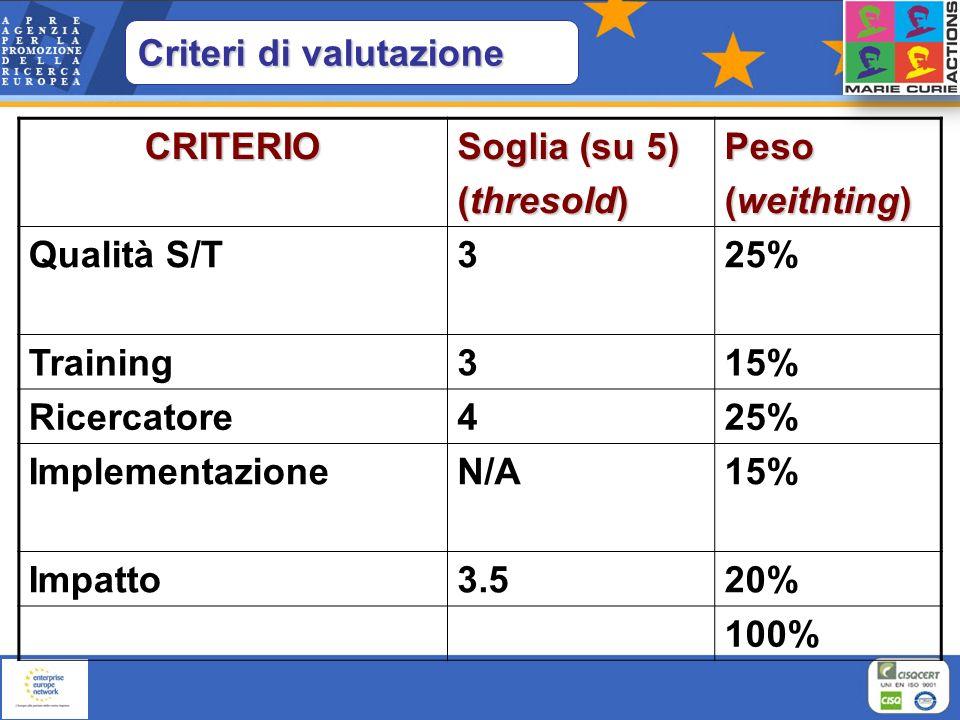 CRITERIO Soglia (su 5) (thresold) Peso (weithting) Qualità S/T325% Training315% Ricercatore425% ImplementazioneN/A15% Impatto3.520% 100% Criteri di va
