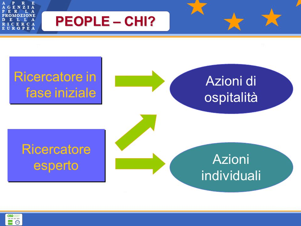Azioni di ospitalità Azioni individuali Ricercatore esperto Ricercatore in fase iniziale PEOPLE – CHI