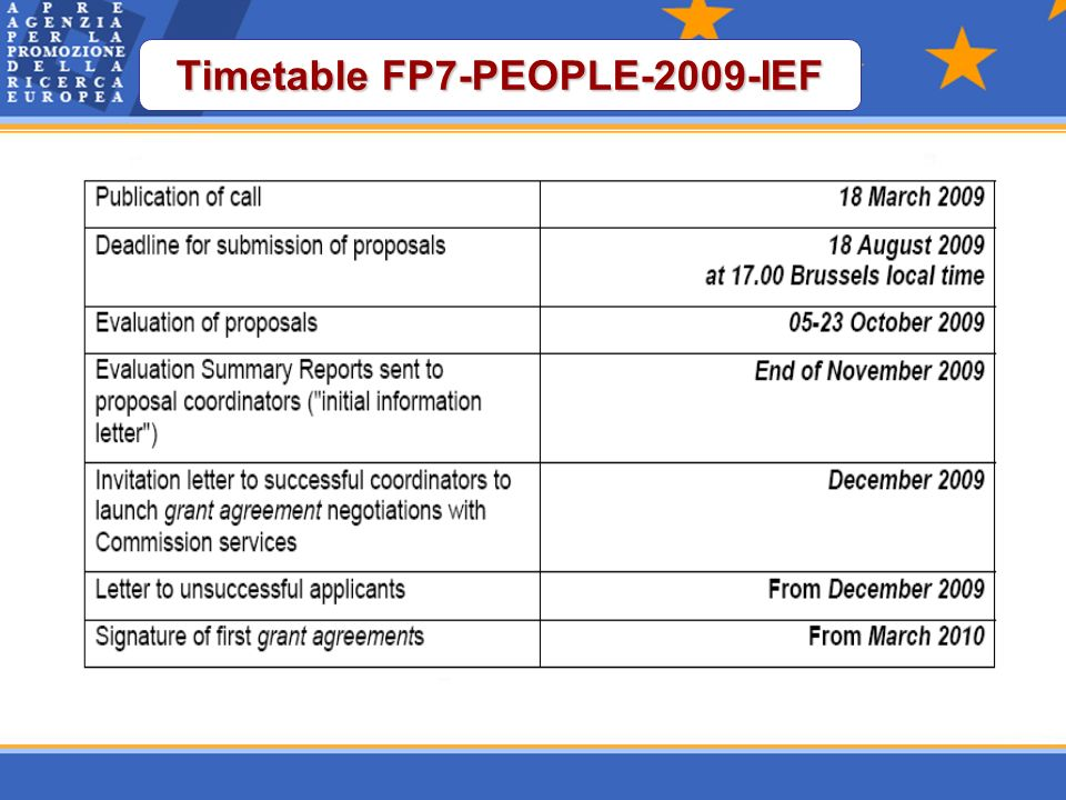 Timetable FP7-PEOPLE-2009-IEF