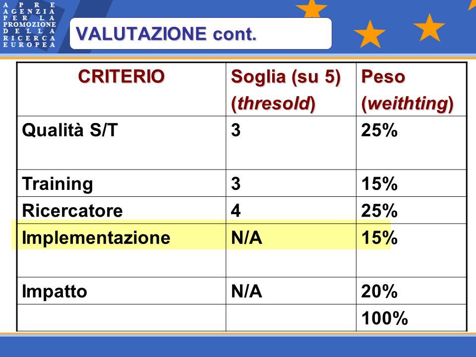 CRITERIO Soglia (su 5) (thresold) Peso (weithting) Qualità S/T325% Training315% Ricercatore425% ImplementazioneN/A15% ImpattoN/A20% 100% VALUTAZIONE cont.
