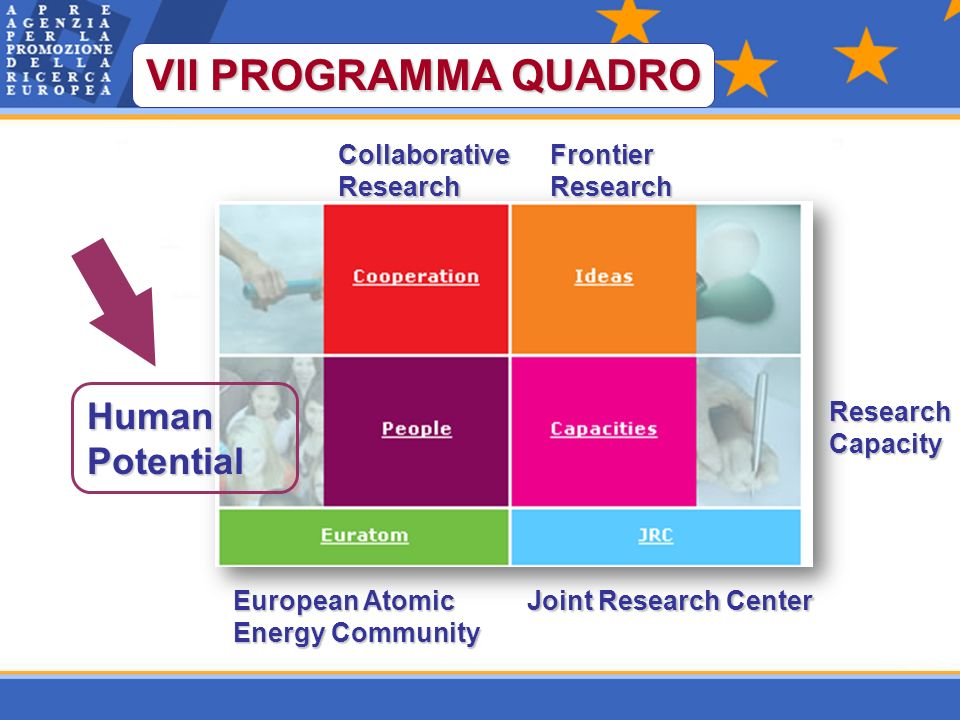 VII PROGRAMMA QUADRO CollaborativeResearchFrontierResearch HumanPotential ResearchCapacity Joint Research Center European Atomic Energy Community