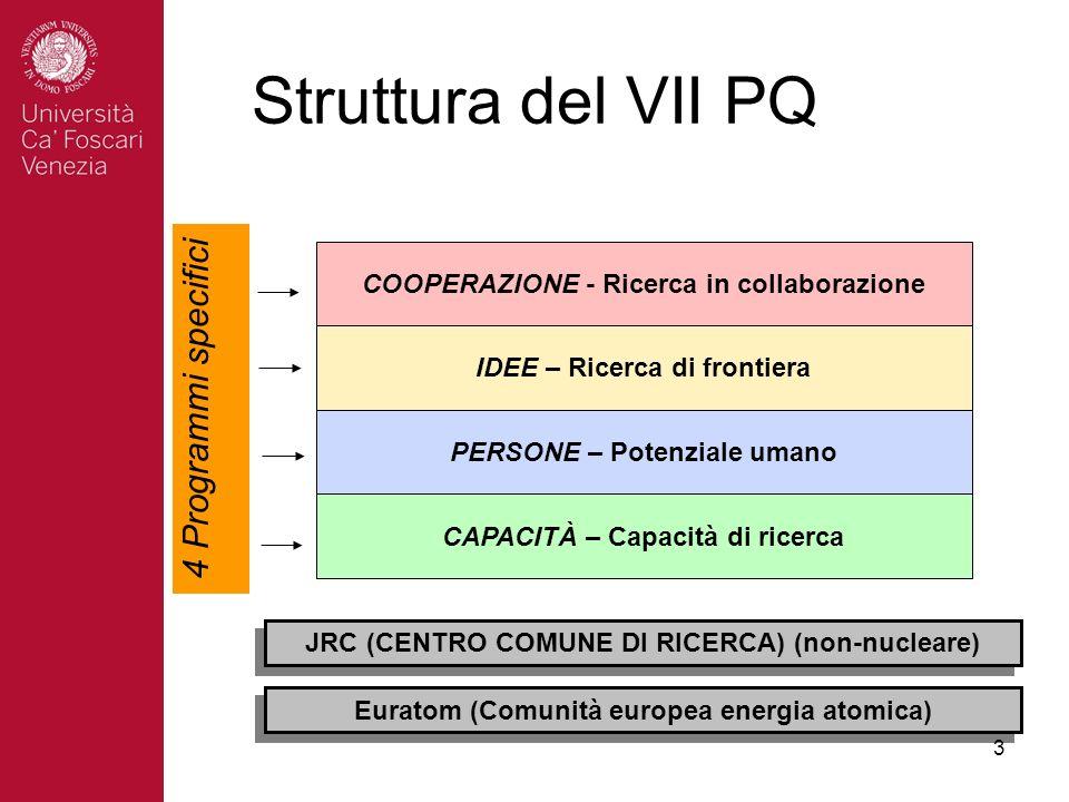 3 Struttura del VII PQ COOPERAZIONE - Ricerca in collaborazione IDEE – Ricerca di frontiera PERSONE – Potenziale umano CAPACITÀ – Capacità di ricerca 4 Programmi specifici JRC (CENTRO COMUNE DI RICERCA) (non-nucleare) Euratom (Comunità europea energia atomica)