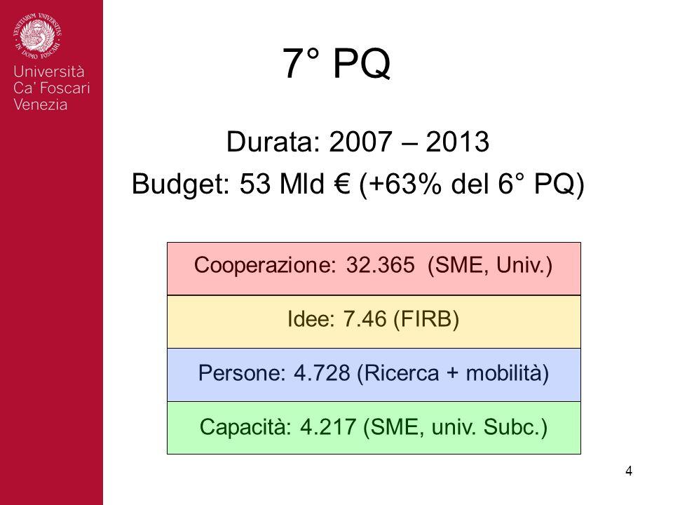 4 7° PQ Durata: 2007 – 2013 Budget: 53 Mld (+63% del 6° PQ) Cooperazione: 32.365 (SME, Univ.) Idee: 7.46 (FIRB) Persone: 4.728 (Ricerca + mobilità) Capacità: 4.217 (SME, univ.