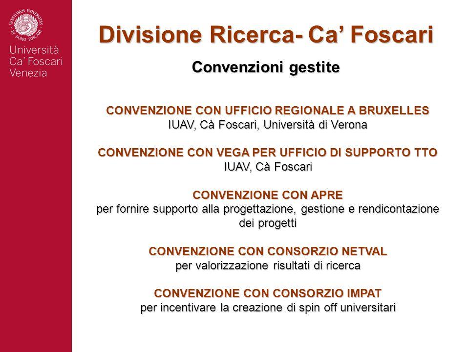 Divisione Ricerca- Ca Foscari Convenzioni gestite CONVENZIONE CON UFFICIO REGIONALE A BRUXELLES IUAV, Cà Foscari, Università di Verona CONVENZIONE CON VEGA PER UFFICIO DI SUPPORTO TTO IUAV, Cà Foscari CONVENZIONE CON APRE per fornire supporto alla progettazione, gestione e rendicontazione dei progetti CONVENZIONE CON CONSORZIO NETVAL per valorizzazione risultati di ricerca CONVENZIONE CON CONSORZIO IMPAT per incentivare la creazione di spin off universitari