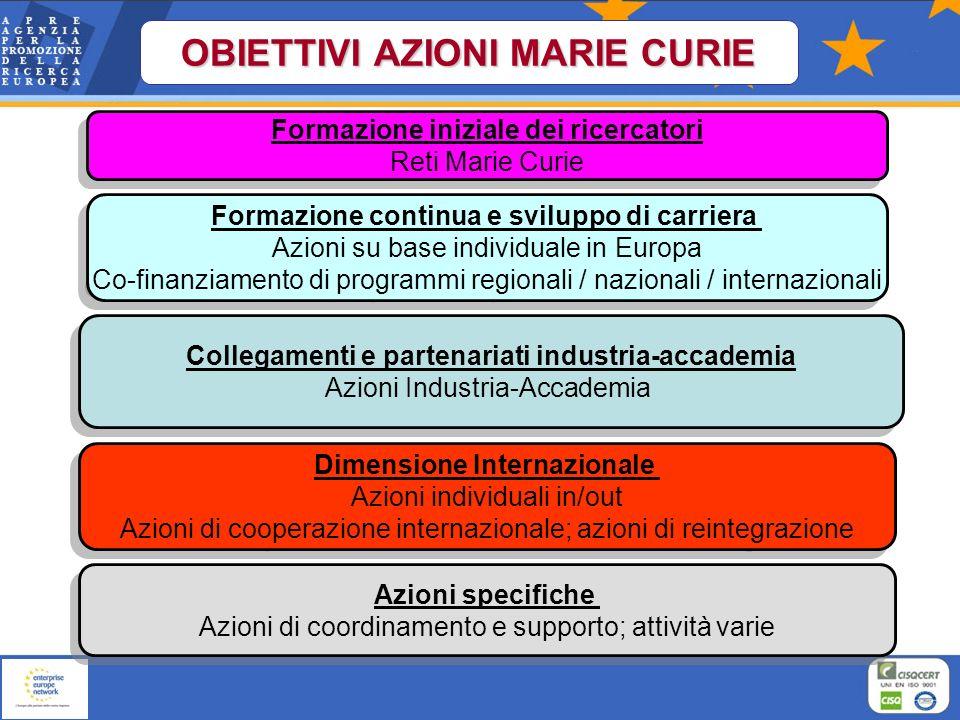 Formazione iniziale dei ricercatori Reti Marie Curie Formazione iniziale dei ricercatori Reti Marie Curie Formazione continua e sviluppo di carriera A
