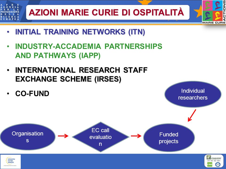 INITIAL TRAINING NETWORKS (ITN)INITIAL TRAINING NETWORKS (ITN) INDUSTRY-ACCADEMIA PARTNERSHIPS AND PATHWAYS (IAPP) INTERNATIONAL RESEARCH STAFF EXCHAN