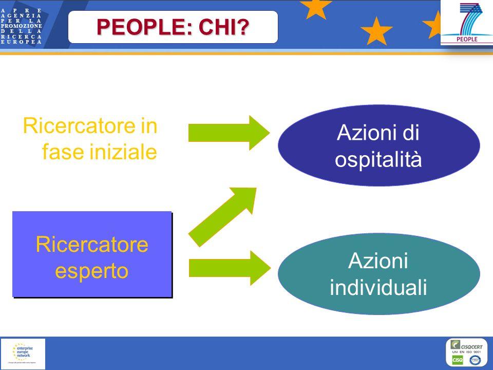 Azioni di ospitalità Azioni individuali Ricercatore esperto Ricercatore in fase iniziale PEOPLE: CHI?