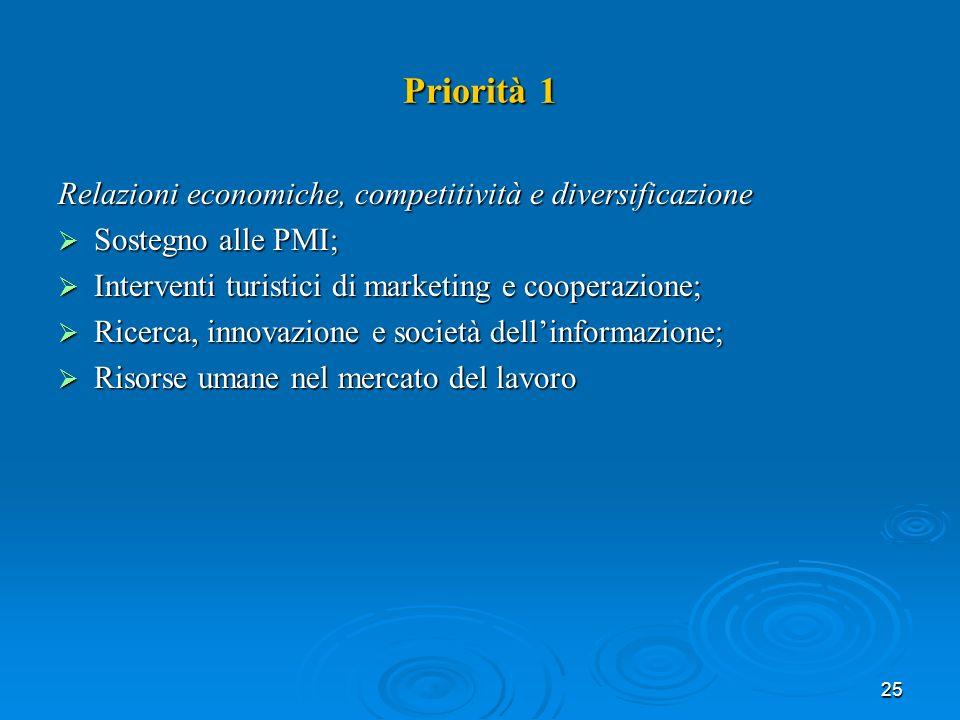 25 Priorità 1 Relazioni economiche, competitività e diversificazione Sostegno alle PMI; Sostegno alle PMI; Interventi turistici di marketing e cooperazione; Interventi turistici di marketing e cooperazione; Ricerca, innovazione e società dellinformazione; Ricerca, innovazione e società dellinformazione; Risorse umane nel mercato del lavoro Risorse umane nel mercato del lavoro