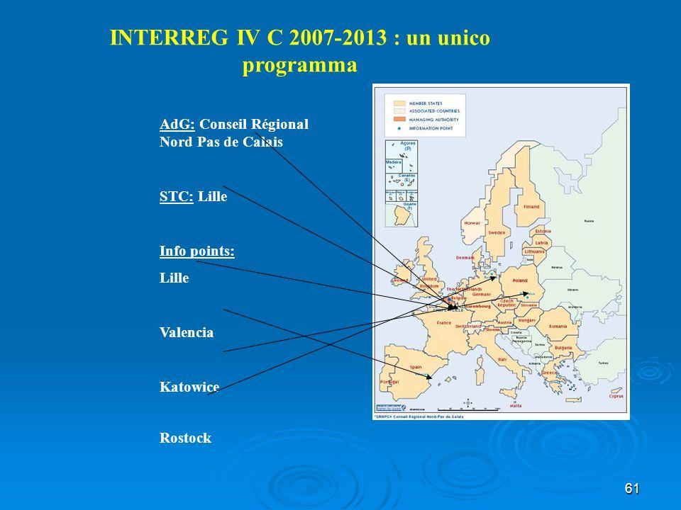61 INTERREG IV C 2007-2013 : un unico programma AdG: Conseil Régional Nord Pas de Calais STC: Lille Info points: Lille Valencia Katowice Rostock