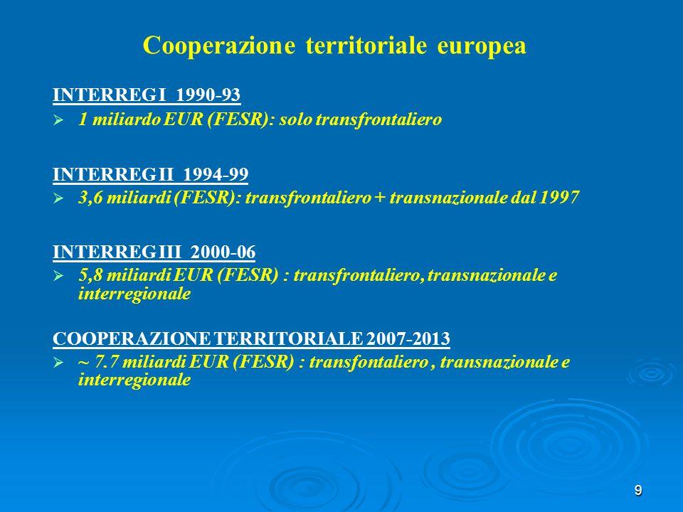 9 Cooperazione territoriale europea INTERREG I 1990-93 1 miliardo EUR (FESR): solo transfrontaliero INTERREG II 1994-99 3,6 miliardi (FESR): transfrontaliero + transnazionale dal 1997 INTERREG III 2000-06 5,8 miliardi EUR (FESR) : transfrontaliero, transnazionale e interregionale COOPERAZIONE TERRITORIALE 2007-2013 ~ 7.7 miliardi EUR (FESR) : transfontaliero, transnazionale e interregionale