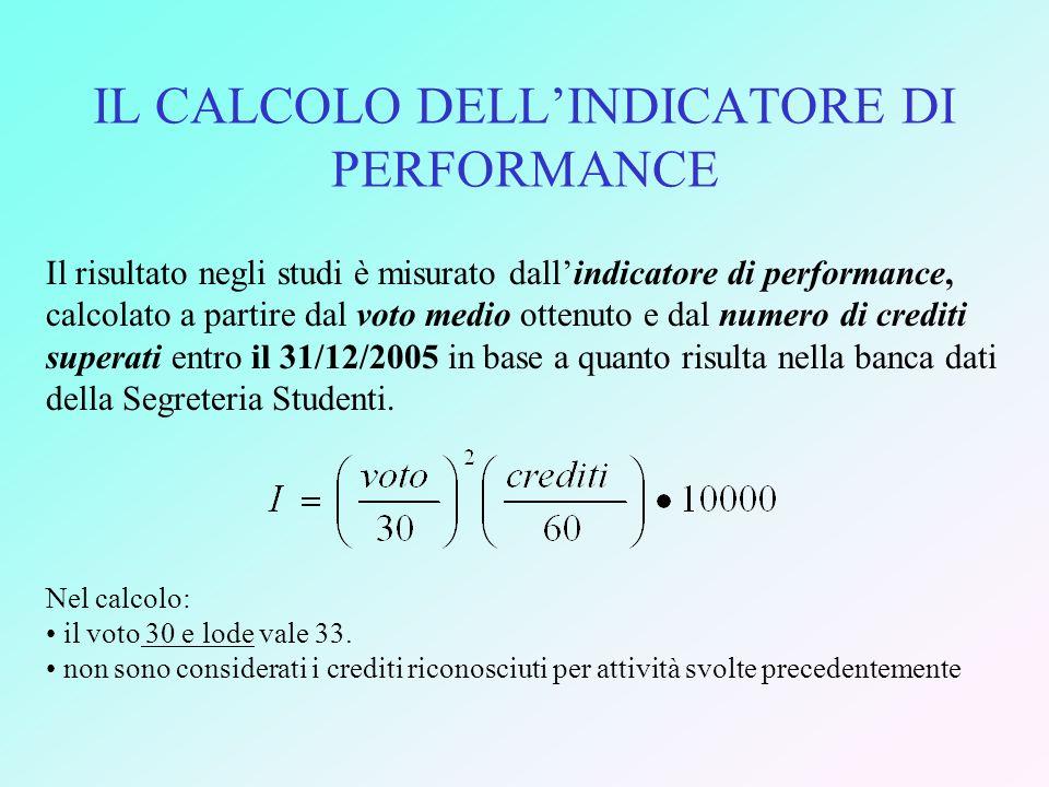 IL CALCOLO DELLINDICATORE DI PERFORMANCE Il risultato negli studi è misurato dallindicatore di performance, calcolato a partire dal voto medio ottenut