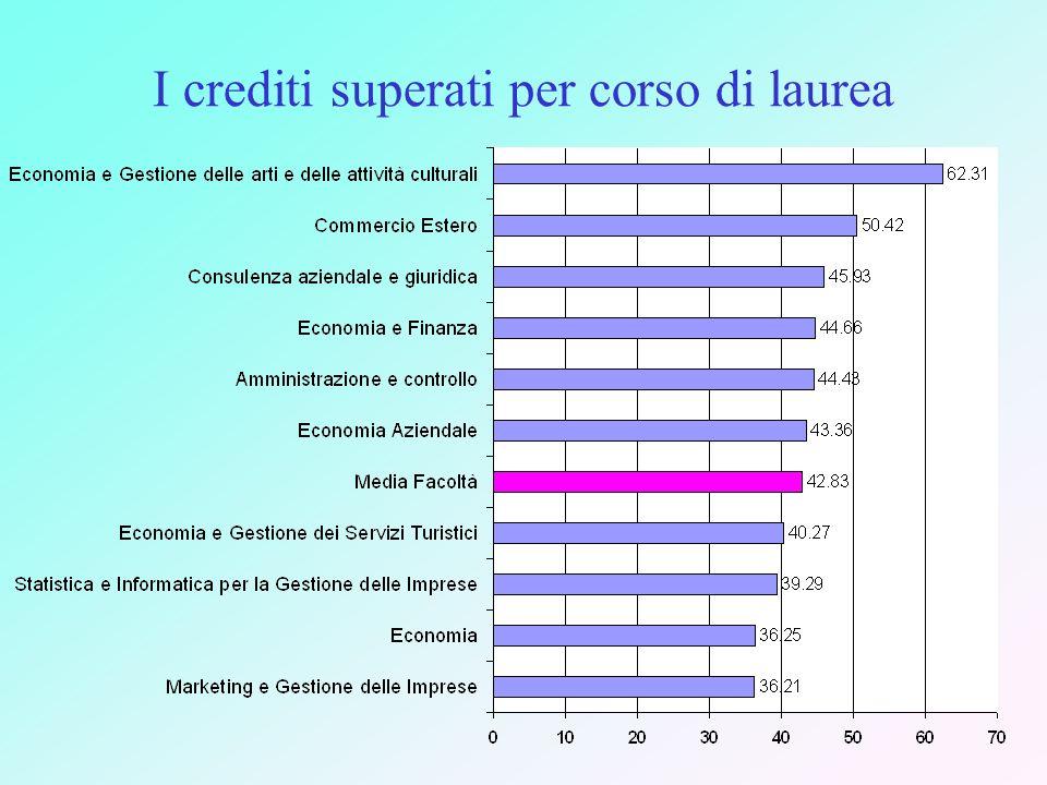 I crediti superati per corso di laurea