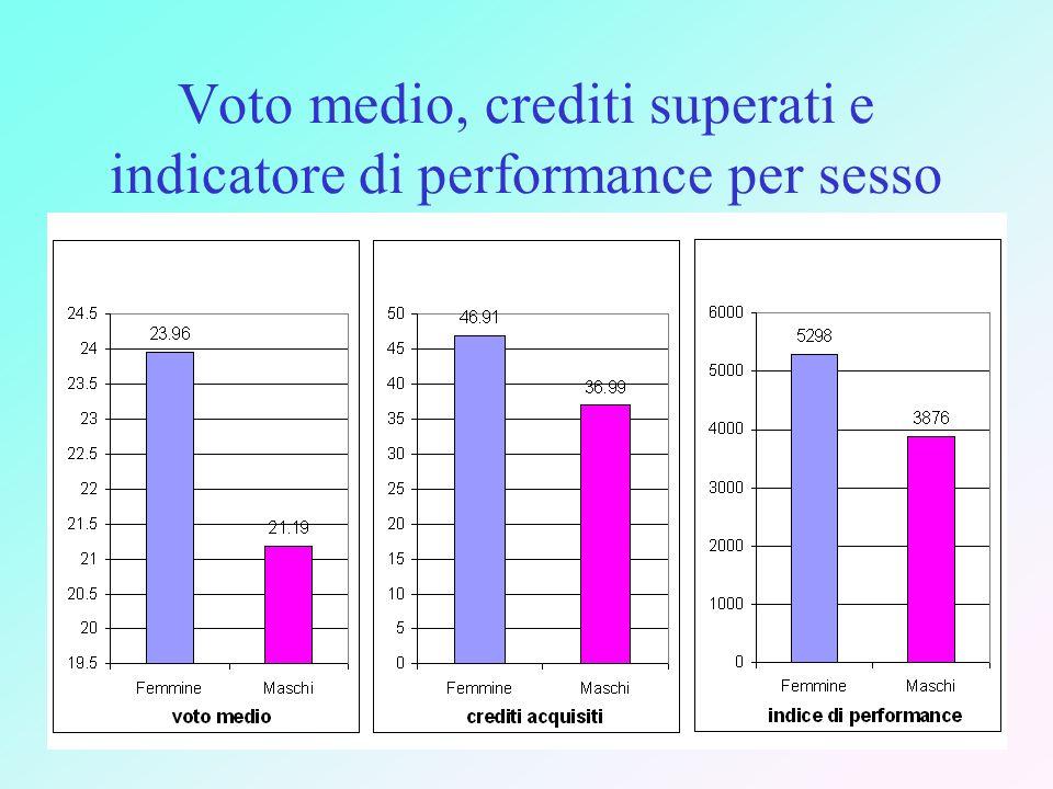 Voto medio, crediti superati e indicatore di performance per sesso