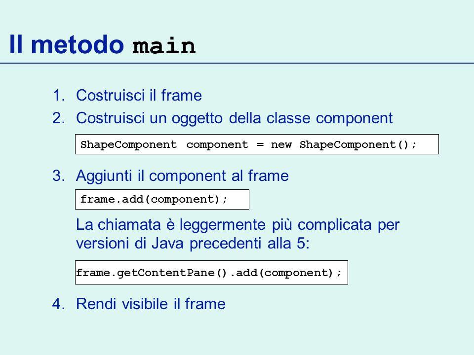 Il metodo main 1.Costruisci il frame 2.Costruisci un oggetto della classe component 3.Aggiunti il component al frame La chiamata è leggermente più complicata per versioni di Java precedenti alla 5: 4.Rendi visibile il frame ShapeComponent component = new ShapeComponent(); frame.add(component); frame.getContentPane().add(component);