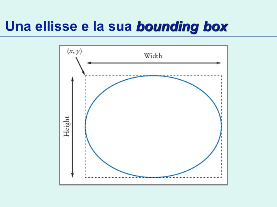bounding box Una ellisse e la sua bounding box