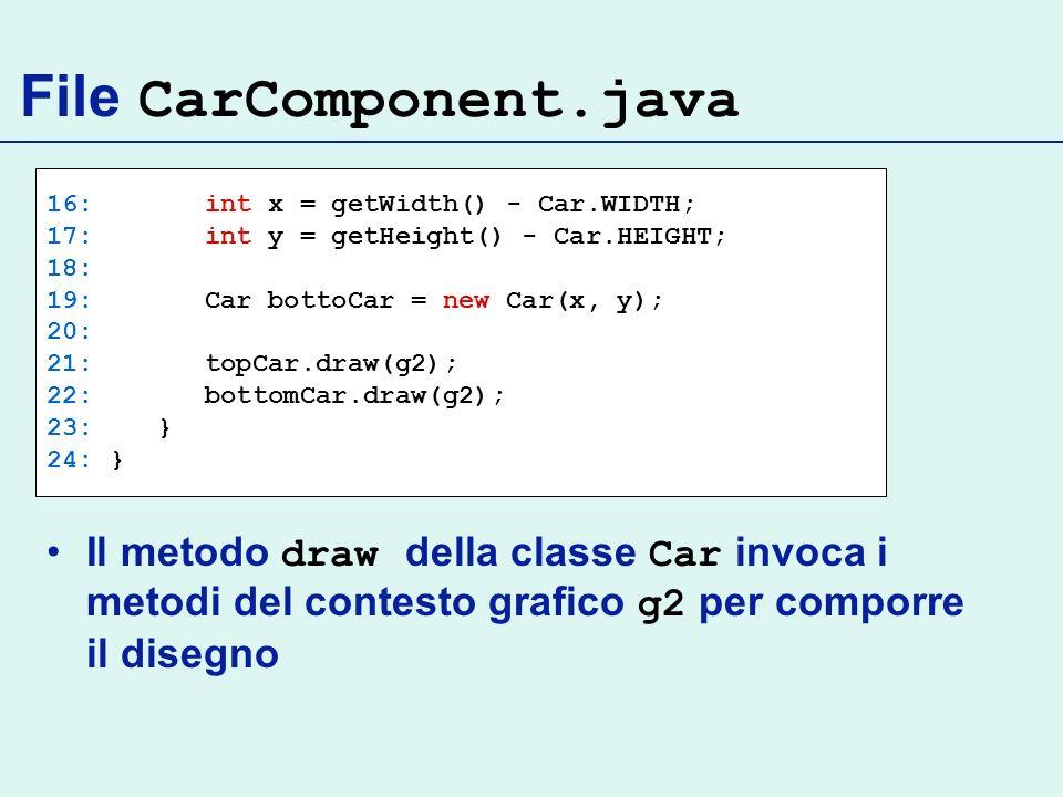 File CarComponent.java 16: int x = getWidth() - Car.WIDTH; 17: int y = getHeight() - Car.HEIGHT; 18: 19: Car bottoCar = new Car(x, y); 20: 21: topCar.draw(g2); 22: bottomCar.draw(g2); 23: } 24: } Il metodo draw della classe Car invoca i metodi del contesto grafico g2 per comporre il disegno