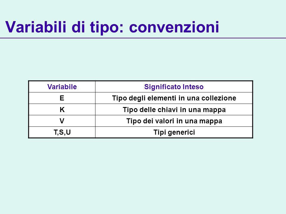 Variabili di tipo: convenzioni VariabileSignificato Inteso ETipo degli elementi in una collezione KTipo delle chiavi in una mappa VTipo dei valori in una mappa T,S,UTipi generici
