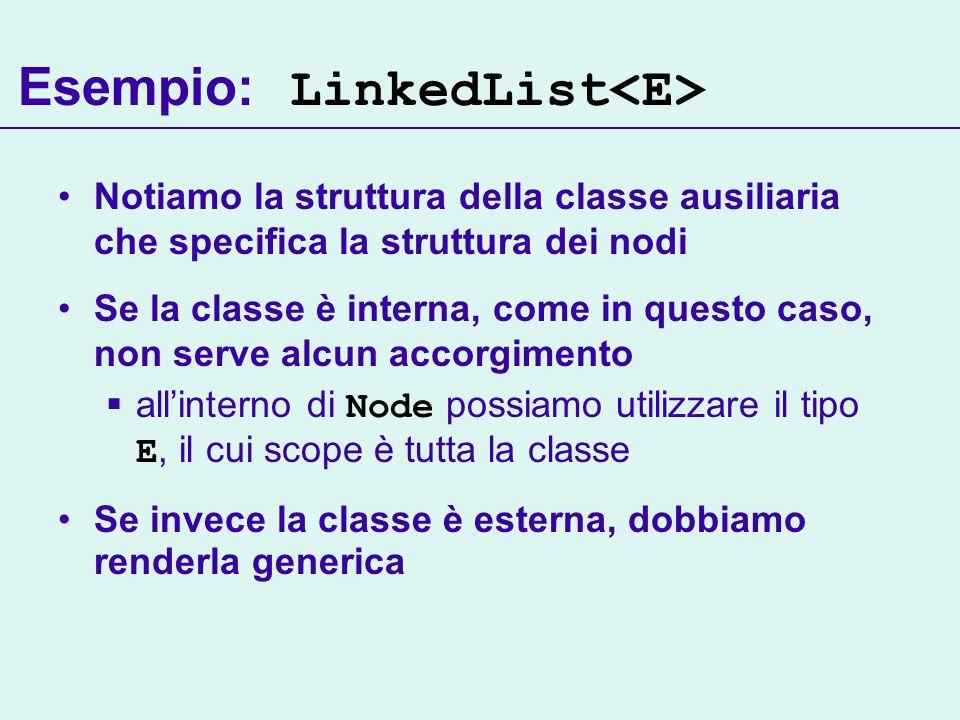 Esempio: LinkedList Notiamo la struttura della classe ausiliaria che specifica la struttura dei nodi Se la classe è interna, come in questo caso, non serve alcun accorgimento allinterno di Node possiamo utilizzare il tipo E, il cui scope è tutta la classe Se invece la classe è esterna, dobbiamo renderla generica