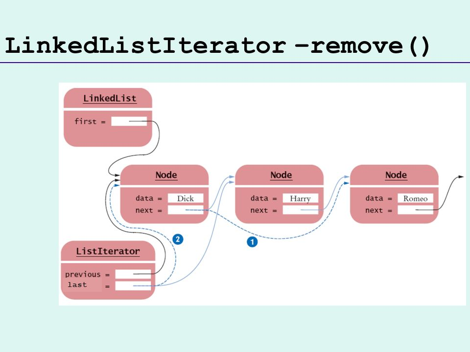 LinkedListIterator –remove() last