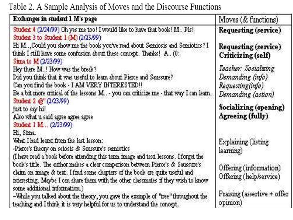 La mossa comunicativa Più piccola unità coerente di discorso con una funzione precisa, determinata contestualmente