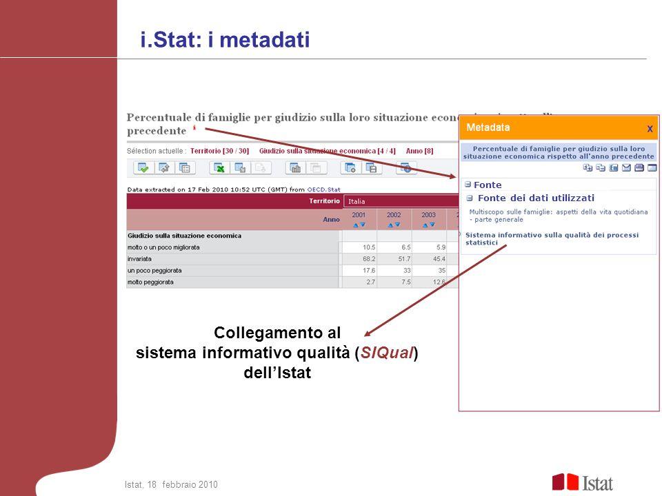 i.Stat: i metadati Collegamento al sistema informativo qualità (SIQual) dellIstat Fonte dei dati utilizzati Fonte Istat, 18 febbraio 2010