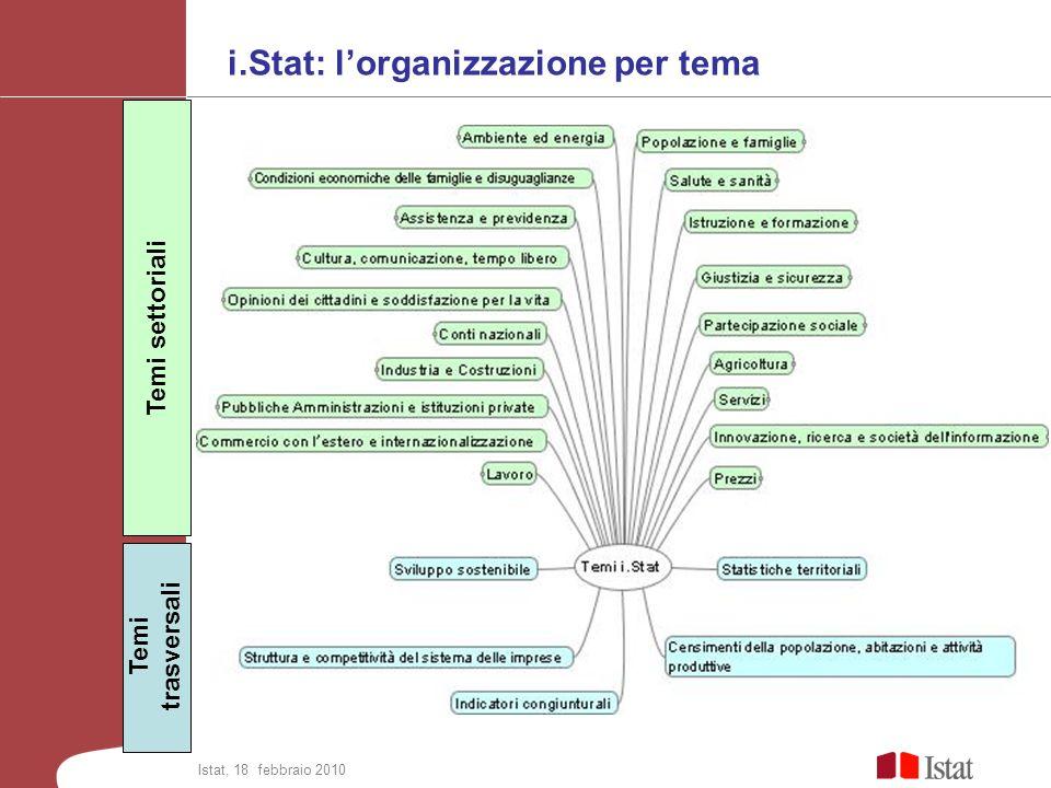 i.Stat: lorganizzazione per tema Temi settoriali Temi trasversali Istat, 18 febbraio 2010
