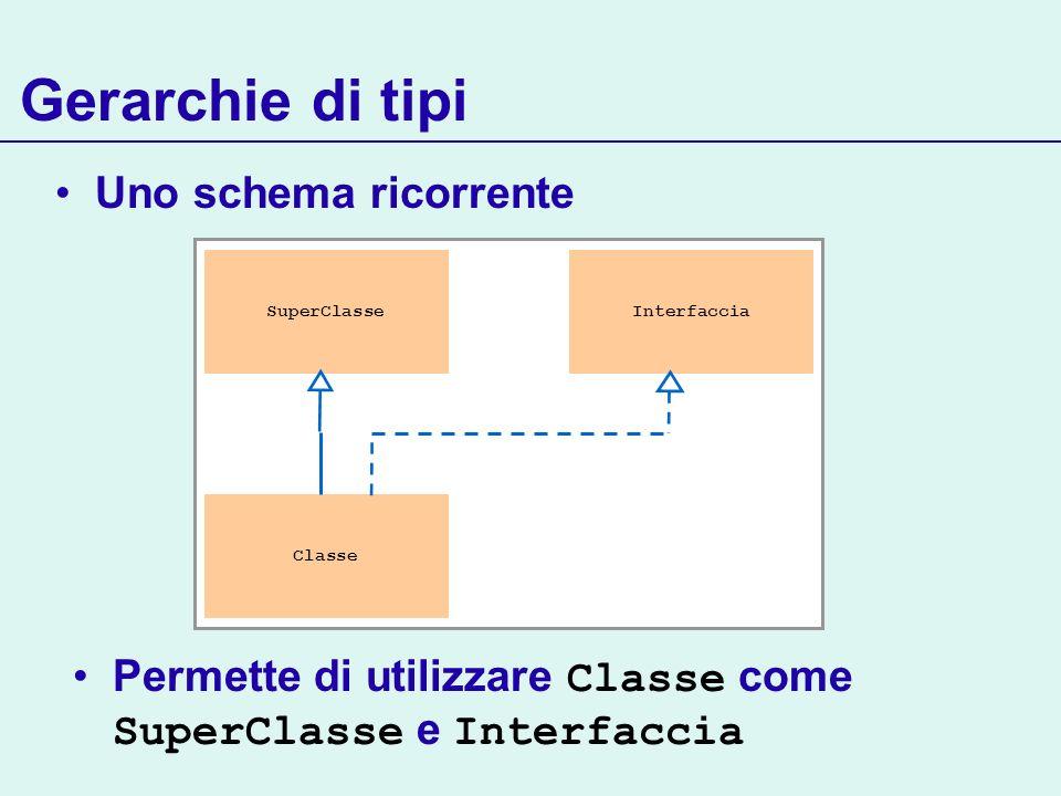 Gerarchie di tipi Uno schema ricorrente SuperClasse Classe Interfaccia Permette di utilizzare Classe come SuperClasse e Interfaccia