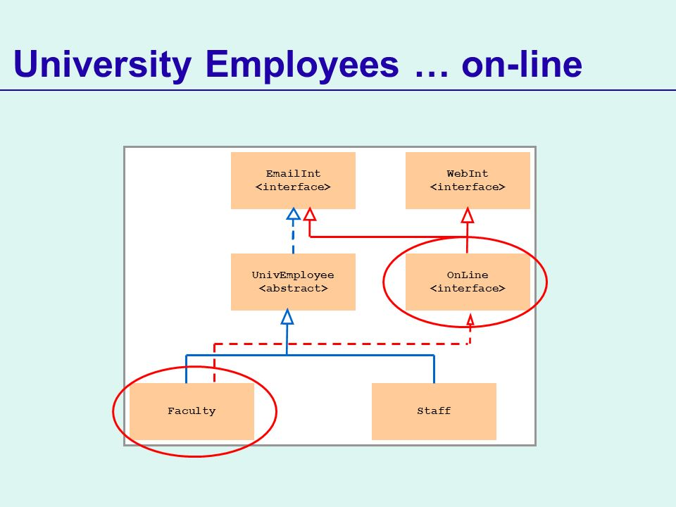 UnivEmployee FacultyStaff EmailInt WebInt University Employees … on-line OnLine