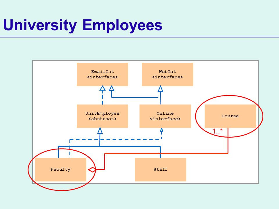 University Employees UnivEmployee FacultyStaff EmailInt WebInt Course 1..* OnLine