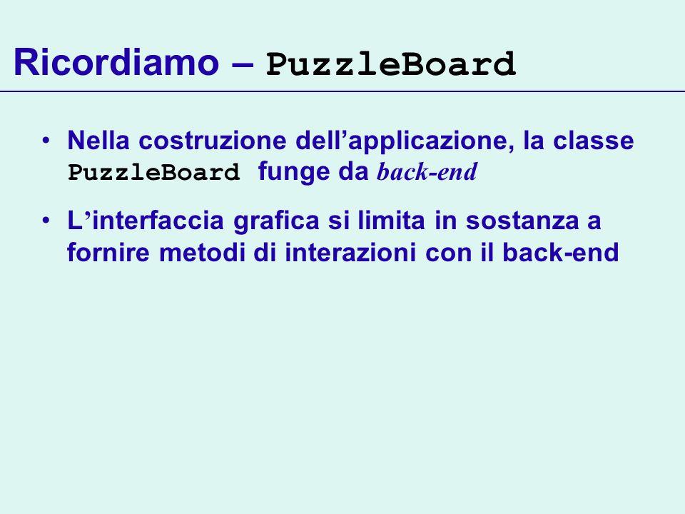 Ricordiamo – PuzzleBoard Nella costruzione dellapplicazione, la classe PuzzleBoard funge da back-end L interfaccia grafica si limita in sostanza a fornire metodi di interazioni con il back-end