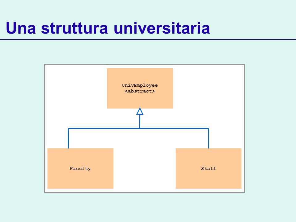 Una struttura universitaria UnivEmployee FacultyStaff
