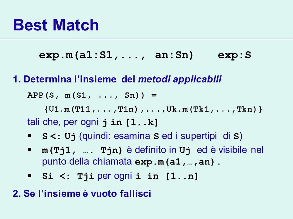 Best Match exp.m(a1:S1,..., an:Sn) exp:S 1. Determina linsieme dei metodi applicabili APP(S, m(S1,..., Sn)) = {U1.m(T11,...,T1n),...,Uk.m(Tk1,...,Tkn)