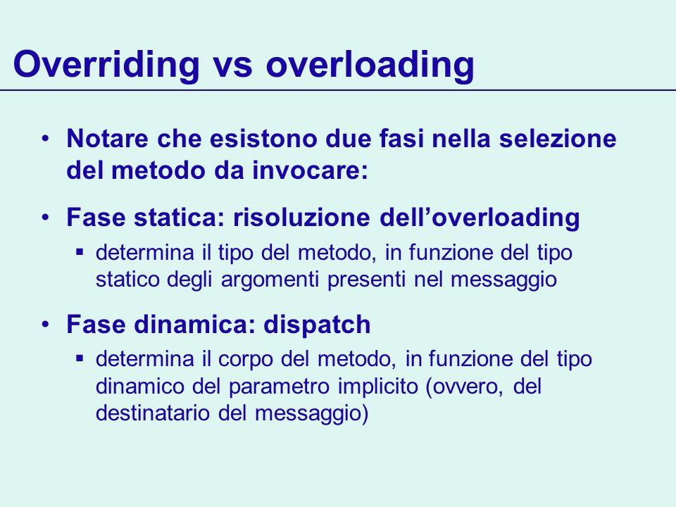 Overriding vs overloading Notare che esistono due fasi nella selezione del metodo da invocare: Fase statica: risoluzione delloverloading determina il
